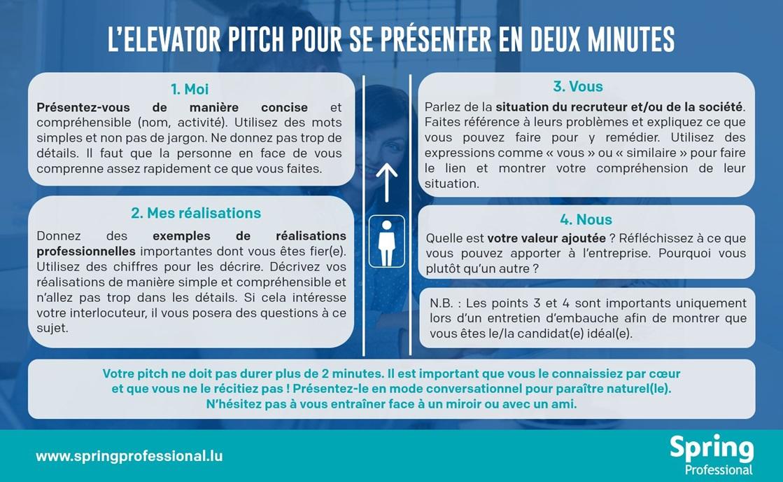 infographie elevator pitch